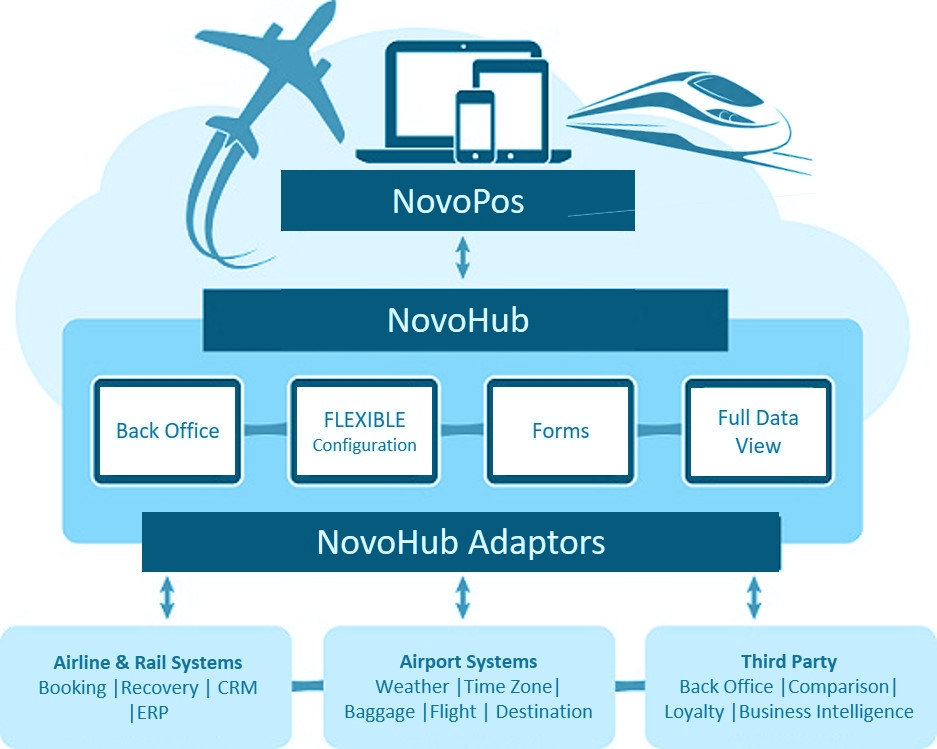 Novo onboard Retail Suite - Azure Cloud Hosted